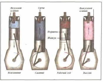Честно сказать, не могу представить себе простейшую схемку перехода химической энергии в механическую.