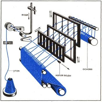Подготовленные нити основы и утка поступают на ткацкий станок.